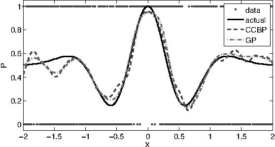 Figure 5: Estimated probability after 1000 observations.