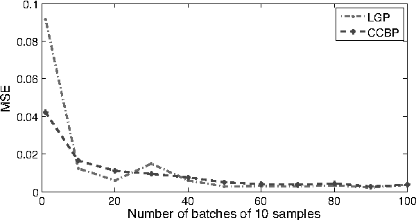 Figure 6: Mean squared error for varying size of training dataset.