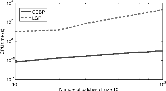 Figure 7: CPU time for varying size of training dataset. Note the log-log scale.