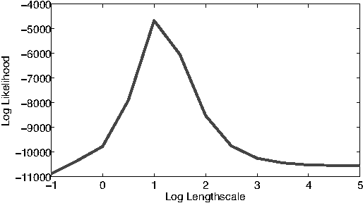 Figure 8: Log likelihood of training data for various length scales of the kernel.