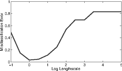 Figure 9: Misclassification rate for various length scales.