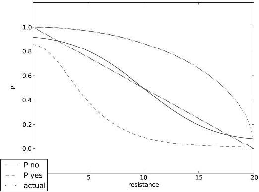 Figure 10: Means of priors for success rate for non-fatigued (blue) or fatigued (red) state. Green lines represent actual probabilities for the simulated person, the bottom line for fatigued.