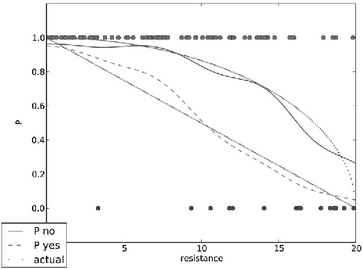 Figure 11: Means of posteriors for success rate for nonfatigued (blue) or fatigued (red) state after 100 exercises. Outcomes of the exercises are indicated by dots: red for successful, blue for unsuccessful.