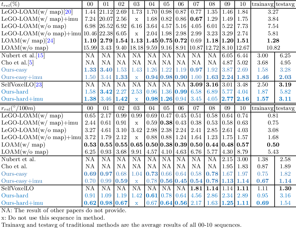 Figure 2 for UnDeepLIO: Unsupervised Deep Lidar-Inertial Odometry