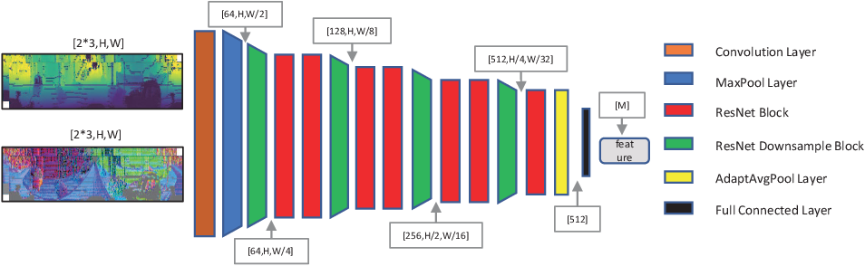 Figure 3 for UnDeepLIO: Unsupervised Deep Lidar-Inertial Odometry