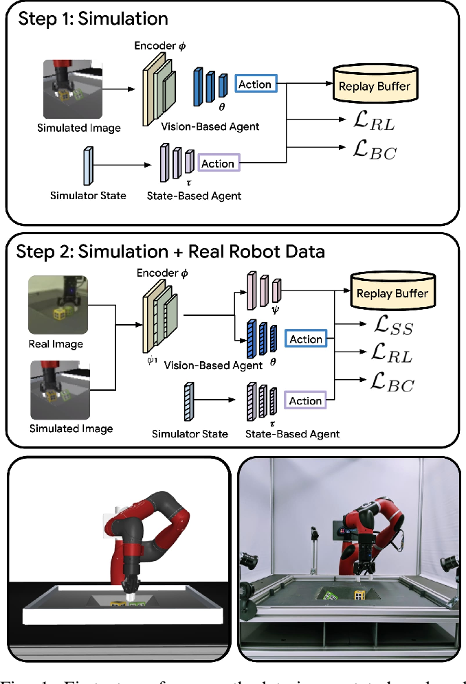 Figure 1 for Self-Supervised Sim-to-Real Adaptation for Visual Robotic Manipulation