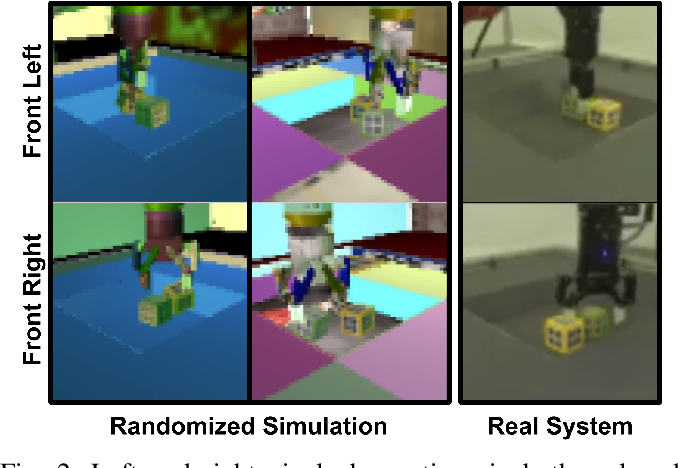 Figure 2 for Self-Supervised Sim-to-Real Adaptation for Visual Robotic Manipulation