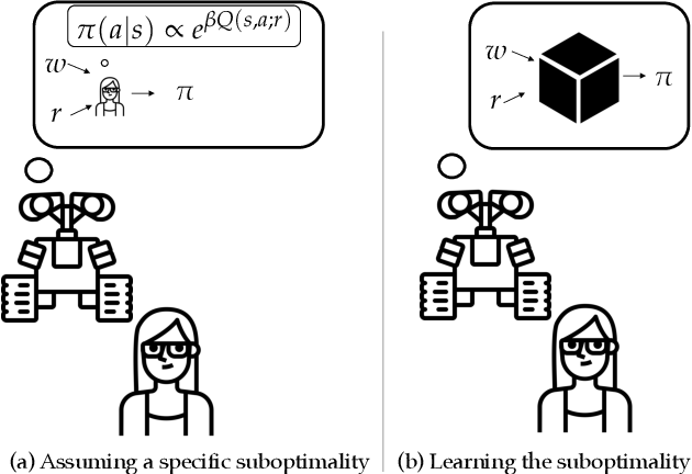 Figure 1 for On the Feasibility of Learning, Rather than Assuming, Human Biases for Reward Inference