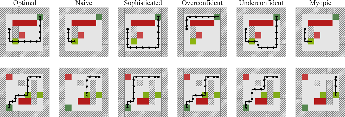 Figure 2 for On the Feasibility of Learning, Rather than Assuming, Human Biases for Reward Inference