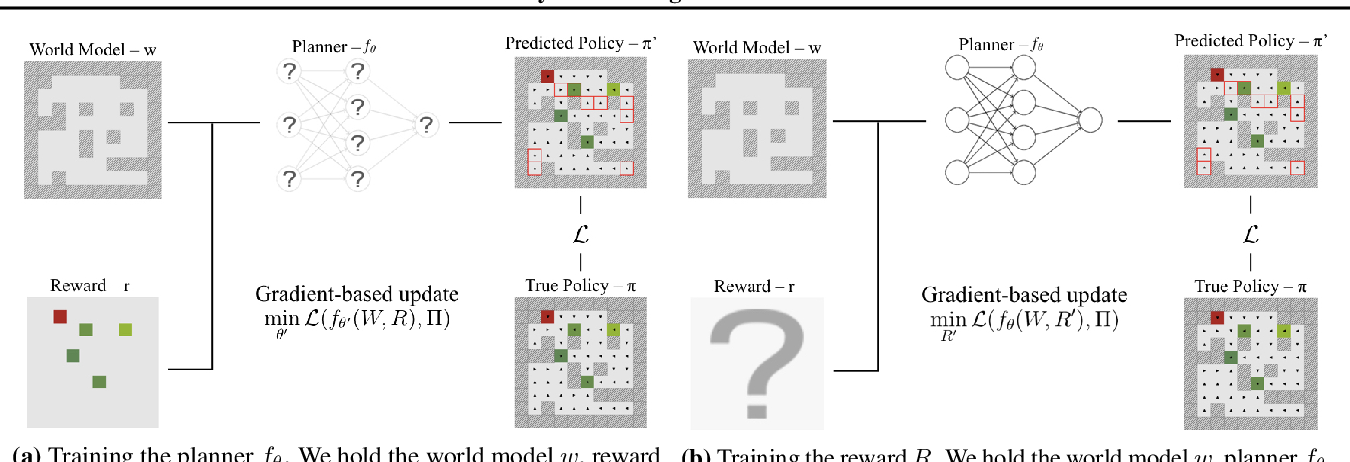 Figure 3 for On the Feasibility of Learning, Rather than Assuming, Human Biases for Reward Inference