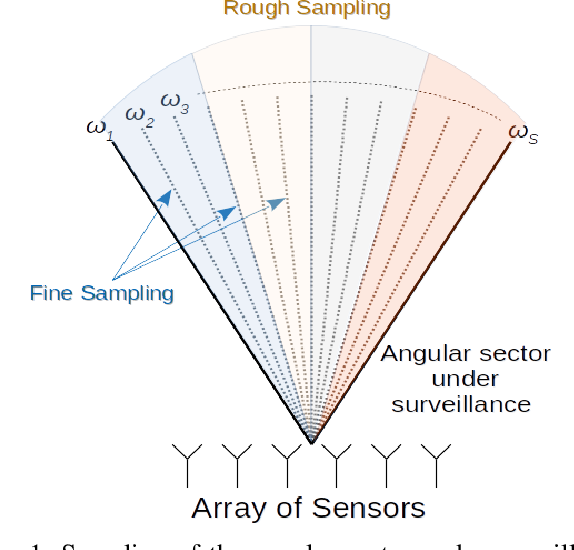 Figure 1 for Adaptive Radar Detection and Classification Algorithms for Multiple Coherent Signals