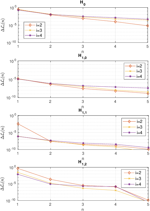 Figure 2 for Adaptive Radar Detection and Classification Algorithms for Multiple Coherent Signals