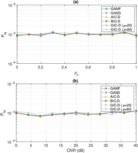 Figure 3 for Adaptive Radar Detection and Classification Algorithms for Multiple Coherent Signals