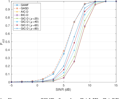 Figure 4 for Adaptive Radar Detection and Classification Algorithms for Multiple Coherent Signals