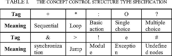 C blueprint action pattern semantic scholar table i malvernweather Choice Image