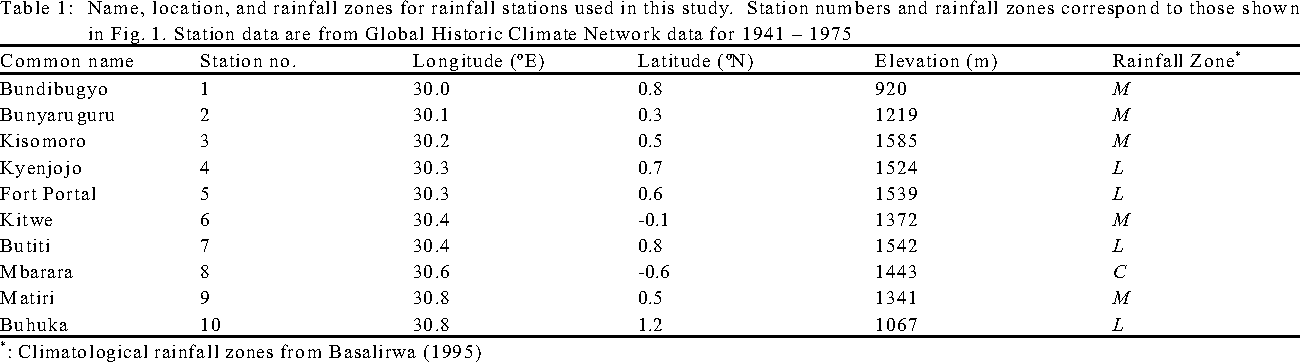 Table 1: Name, location, and rainfall zones for rainfall stations used in this study. Station num bers and rainfall zones correspon d to those shown in Fig. 1. Station data are from Global Historic Climate Network data for 1941 – 1975
