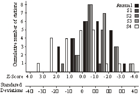 Fig. 3: Cumulative distribution of positive (Z > 0.00) and negative (Z < 0.00) trends in total annual and seasonal rainfall derived from GHCN station observations for 1941 – 1975 with respect to standard deviation from the mean