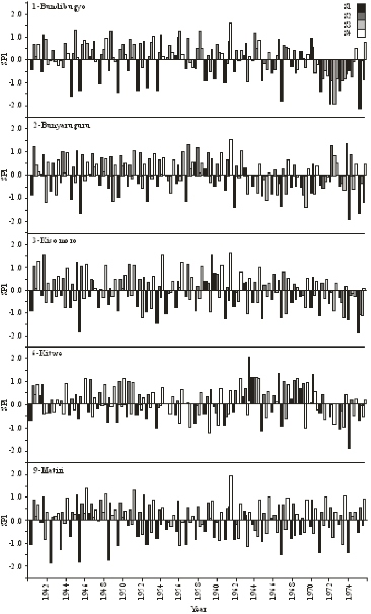 Fig. 4: Time series of SPI-3 (seasonal) for GHCN stations located within Basalirwa (1995) rainfall zone M over the period of record 1941- 1975