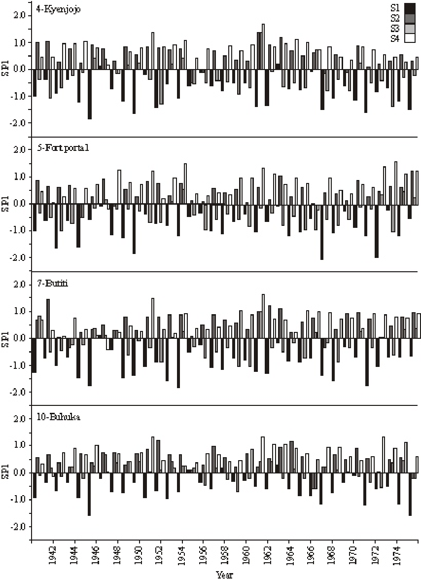 Fig. 5: Time series of SPI-3 (seasonal) for GHCN stations located within Basalirwa (1995) rainfall zone L over the period of record 1941-1975