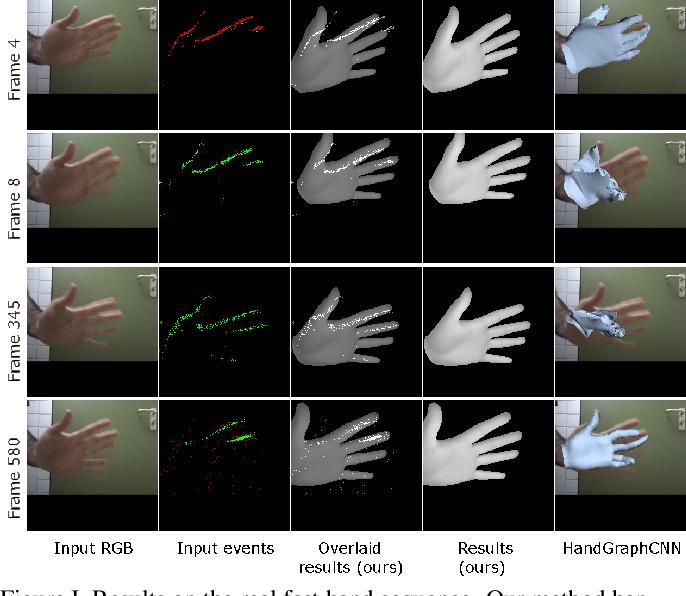 Figure 1 for Differentiable Event Stream Simulator for Non-Rigid 3D Tracking