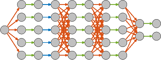 Figure 1 for ZNN - A Fast and Scalable Algorithm for Training 3D Convolutional Networks on Multi-Core and Many-Core Shared Memory Machines