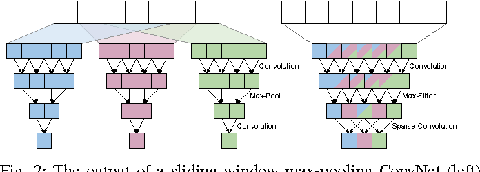 Figure 2 for ZNN - A Fast and Scalable Algorithm for Training 3D Convolutional Networks on Multi-Core and Many-Core Shared Memory Machines