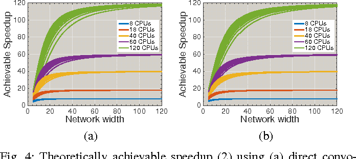 Figure 4 for ZNN - A Fast and Scalable Algorithm for Training 3D Convolutional Networks on Multi-Core and Many-Core Shared Memory Machines