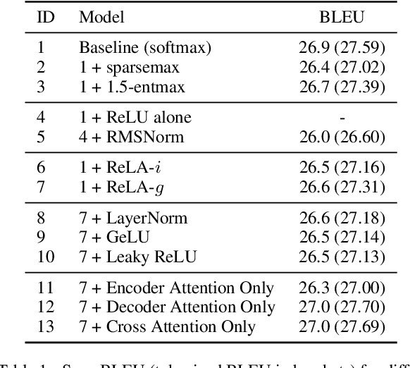 Figure 2 for Sparse Attention with Linear Units