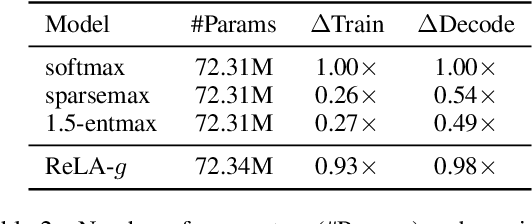 Figure 3 for Sparse Attention with Linear Units