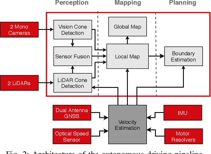 Figure 2 for Fast and Accurate Mapping for Autonomous Racing
