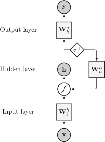 Figure 1 for An overview and comparative analysis of Recurrent Neural Networks for Short Term Load Forecasting
