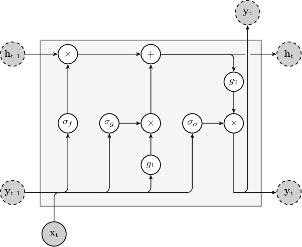 Figure 3 for An overview and comparative analysis of Recurrent Neural Networks for Short Term Load Forecasting