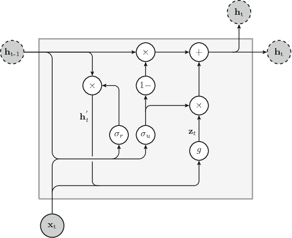 Figure 4 for An overview and comparative analysis of Recurrent Neural Networks for Short Term Load Forecasting