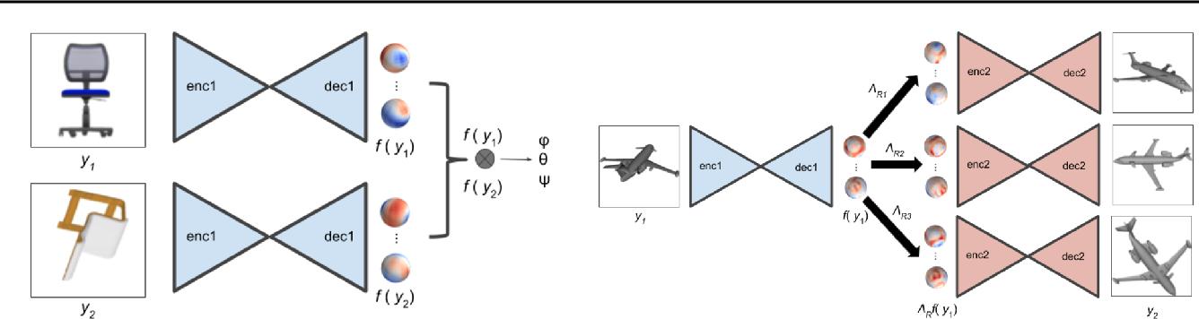 Figure 1 for Cross-Domain 3D Equivariant Image Embeddings