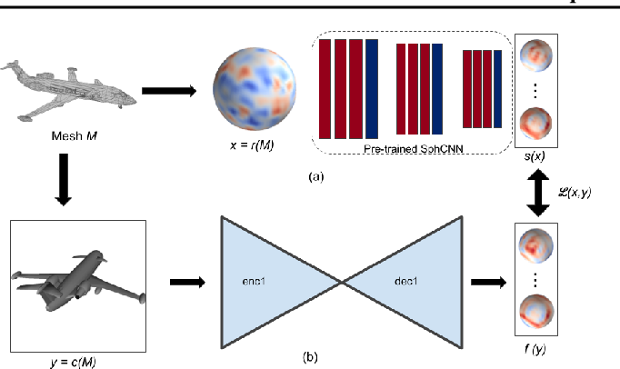 Figure 3 for Cross-Domain 3D Equivariant Image Embeddings