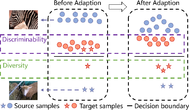 Figure 1 for Fast Batch Nuclear-norm Maximization and Minimization for Robust Domain Adaptation