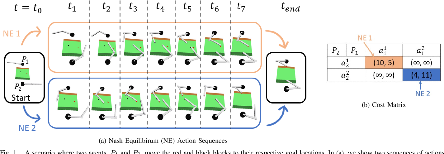 Figure 1 for A Bayesian Framework for Nash Equilibrium Inference in Human-Robot Parallel Play