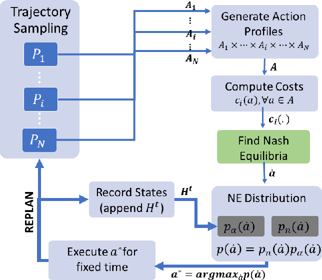Figure 3 for A Bayesian Framework for Nash Equilibrium Inference in Human-Robot Parallel Play