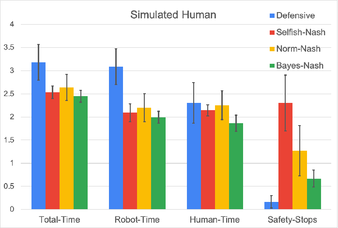 Figure 4 for A Bayesian Framework for Nash Equilibrium Inference in Human-Robot Parallel Play