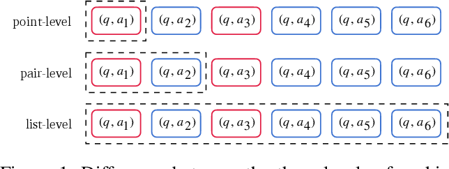 Figure 1 for Hierarchical Ranking for Answer Selection