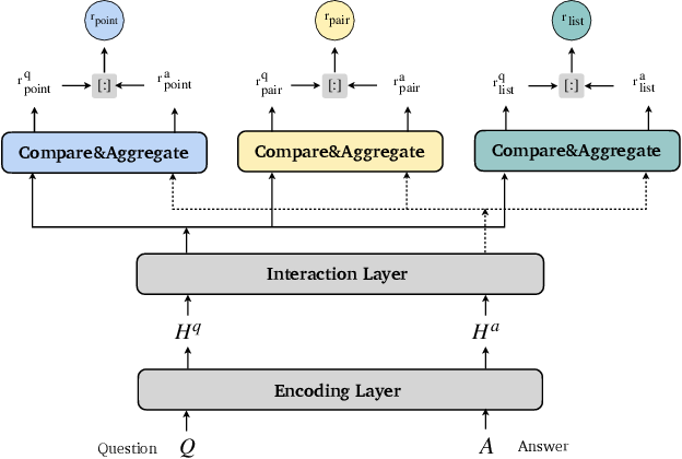 Figure 3 for Hierarchical Ranking for Answer Selection