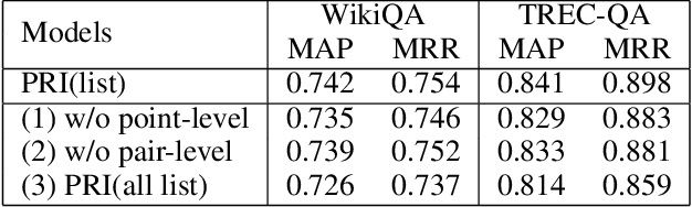 Figure 4 for Hierarchical Ranking for Answer Selection