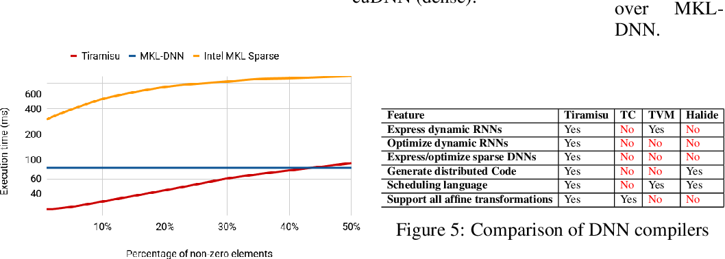 Figure 3 for TIRAMISU: A Polyhedral Compiler for Dense and Sparse Deep Learning