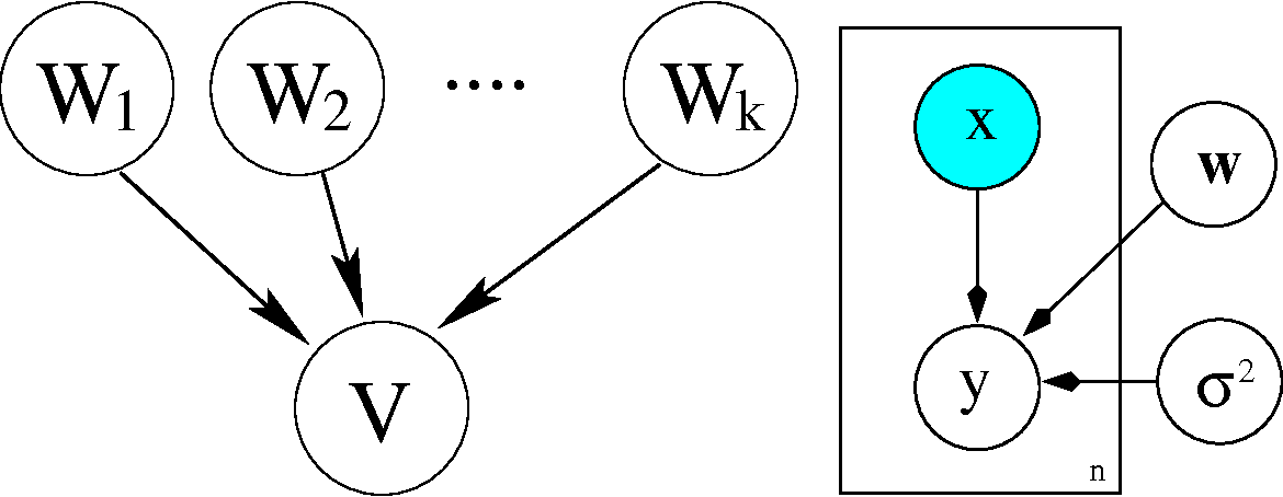 Figure 2 from Bayesian Modelling in Machine Learning: A Tutorial