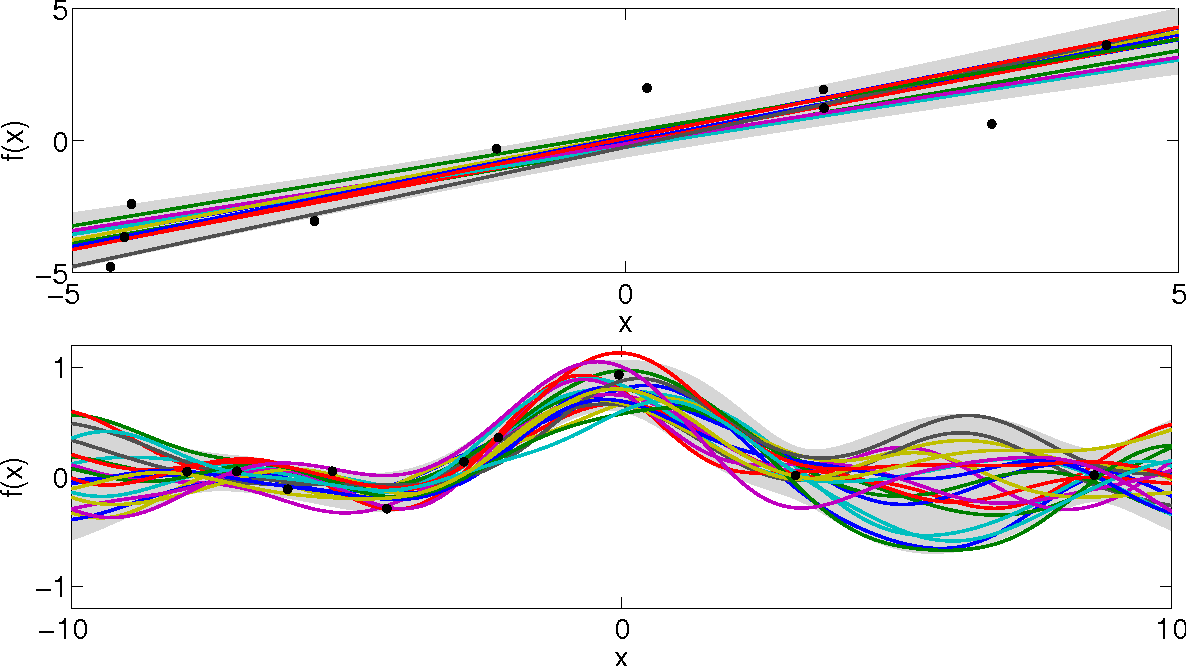 Figure 5 from Bayesian Modelling in Machine Learning: A Tutorial