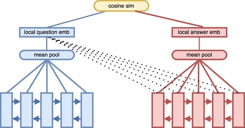 Figure 1 for An Attention Mechanism for Answer Selection Using a Combined Global and Local View
