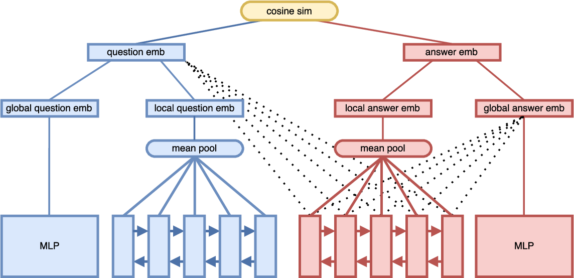 Figure 2 for An Attention Mechanism for Answer Selection Using a Combined Global and Local View