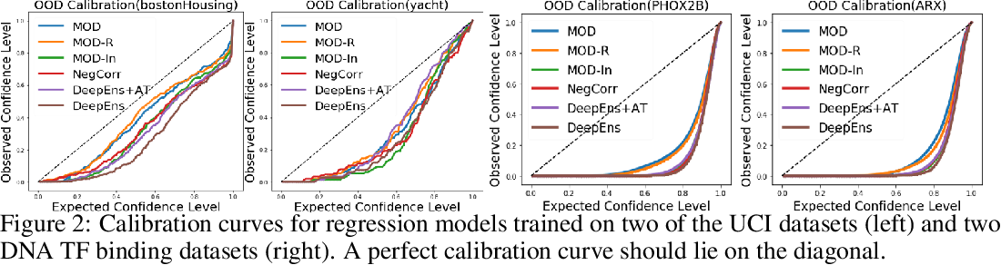 Figure 3 for Maximizing Overall Diversity for Improved Uncertainty Estimates in Deep Ensembles