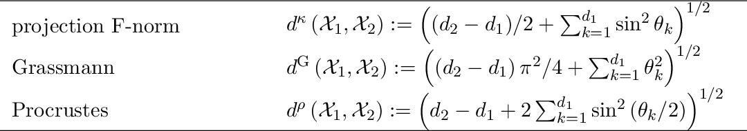 Figure 4 for Compressed Subspace Learning Based on Canonical Angle Preserving Property