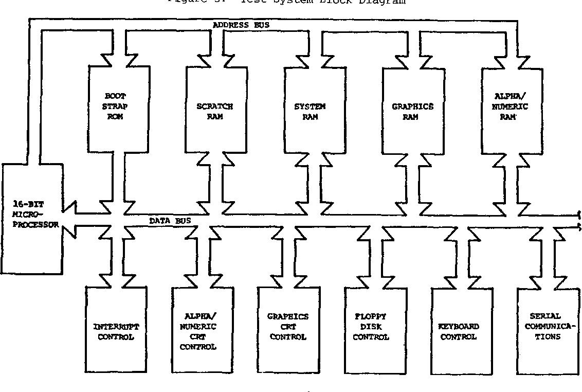 Test System Block Diagram